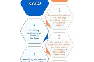 Schaubild zur Funktionsweise des Digitalen Datenaustausches
