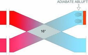 Prinzip der adiabaten Abluftkühlung