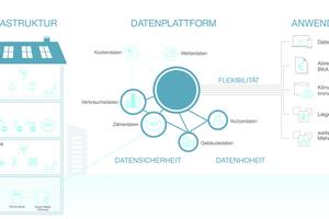 Vernetzte Infrastruktur, offene Datenplattformen und Flexibilität in den Anwendungen sind die Zukunft der Immobilienwirtschaft