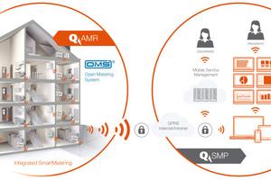Integrated Smart Metering bringt Vorteile für Messdienste, Immobilienverwalter und Mieter