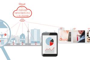 Zähler und Sensoren senden ihre Daten via Gateway an einen sicheren Cloud-Server