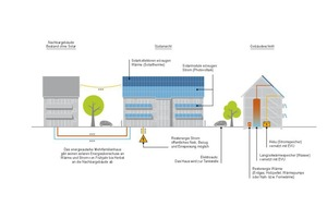 Das Prinzip der Vernetzung von Strom und Wärme<br />