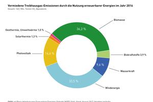 Vermiedene Treibhausgas-Emissionen durch die Nutzung erneuerbarer Energien im Jahr2016. Gesamt: 160,1 Mio. t CO<sub>2</sub>-Äquivalente