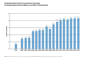 Entwicklung des Anteils erneuerbaren Energien am Endenergieverbrauch Wärme und Kälte in Deutschland