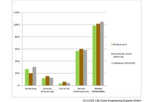 Mauerwerkskonstruktionen haben die beste CO<sub>2</sub>-Bilanz