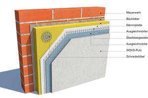 Die Grafik schlüsselt den mehrschichtigen Materialverbund eines WDV-Systems auf<br />