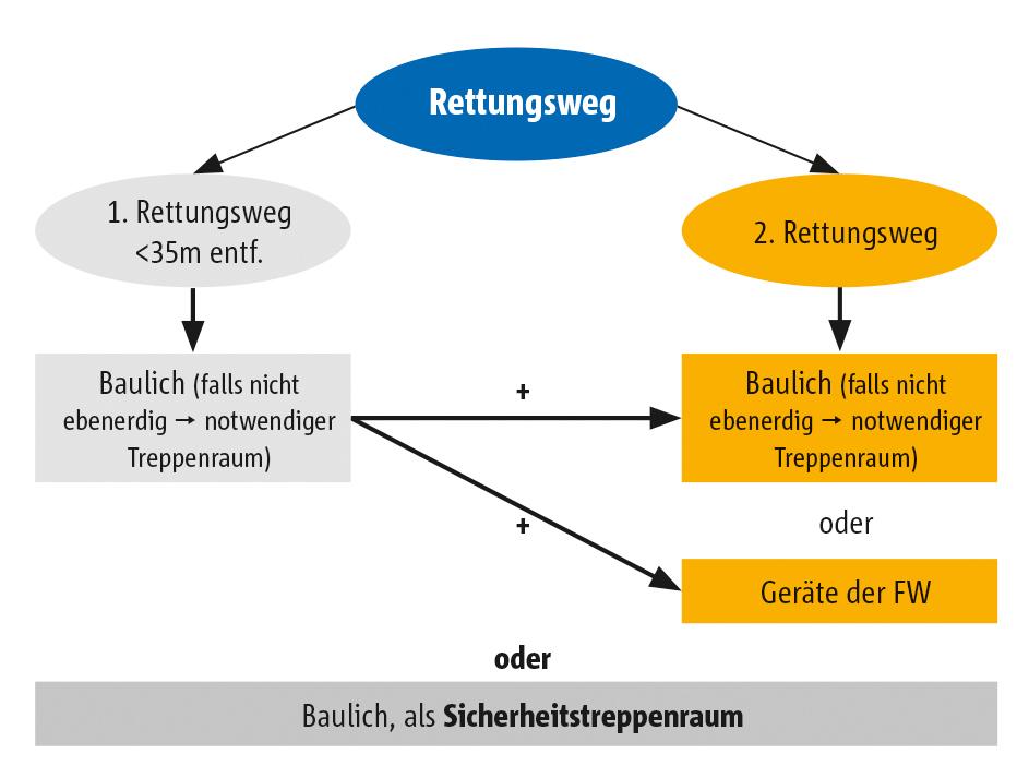Laubengange Als Flucht Und Rettungswege Bundesbaublatt
