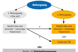 Rettungswegsystematik nach Musterbauordnung