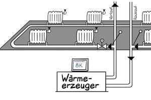 Horizontale Einrohrheizung mit indiControl zur Regulierung der Wärmeabgabe