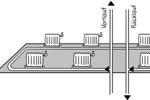 Heizkörper-Perlenkette horizontale Bauweise: Einrohrheizung mit ungeregelter Wärmeabgabe