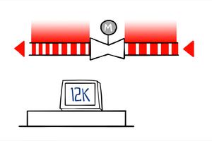 Ist die gemessene Temperaturdifferenz größer als der Referenzwert (hier 12 K) leitet die Steuereinheit das Signal zur Erhöhung des Volumenstroms an das Ventil