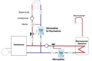 Prinzipskizze einer Heizungsanlage mit nebengestelltem Warmwasserbereiter und eingesetztem Wärmezähler zur Messung des Energieanteils für Warmwasser