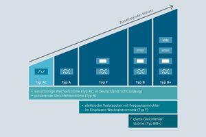 Fehlerstrom-Schutzeinrichtungen eignen sich zur Erfassung von unterschiedlichen Fehlerstromformen und für verschiedene Anwendungsbereiche