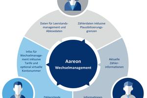 Optimiert die Prozesse: <br />die Lösung Aareon Wechselmanagement