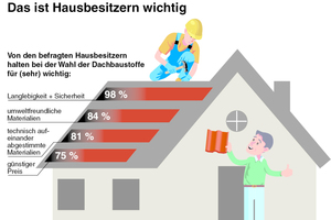 Die Studie zeigt: Nachhaltigkeit und Ökologie der verwendeten Baustoffe spielen für deutsche Hausbesitzer eine große Rolle