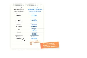 Bild 3: Das Rechenbeispiel zeigt, dass mit dem KfW-Zuschuss eine bessere Dämmung zu günstigen Kosten möglich ist<br /><br />