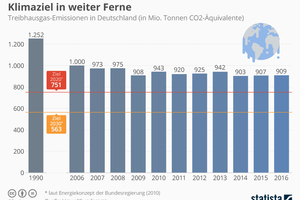 Bild 1: Die CO<sub>2</sub>-Emissionen haben seit 1990 abgenommen, doch dies reicht nicht, um die gesteckten Ziele zu erreichen