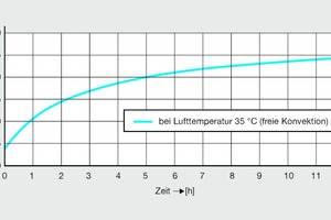 Bild 6: Temperaturverlauf einer PWC-Verteilungsleitung in einer abgehängten Decke