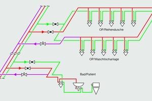 Bild 10: Optimale Installation: PWC und PWH (vertikal in der Decke) sind klar getrennt