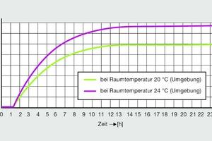 Bild 5: Temperaturverlauf einer PWC-Installation im Schacht mit <br />50 Prozent-Dämmung bei Umgebungstemperaturen von 20 °C (rot) bzw. 24 °C (lila)