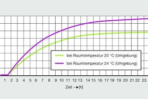 Bild 4: Temperaturverlauf einer PWC-Installation im Schacht mit 100 Prozent-Dämmung bei Umgebungstemperaturen von 20 °C (rot) bzw. 24 °C (grün)