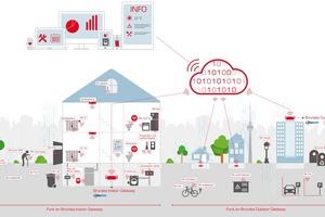Smarte Funknetze wie Minol Connect, die auf LoRaWAN basieren, ermöglichen Services für die Wohnungswirtschaft und bieten darüber hinaus viele weitere Anwendungen, sowohl im Smart Home als auch in der Smart City