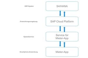 Beispiel Mieter-App: Mit der SAP Cloud Platform können spezialisierte Services auf SAP-Basis entwickelt und als mobile Anwendung bereitgestellt werden<br />