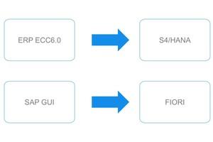 Die neue SAP Produktgeneration löst die alte ab<br />