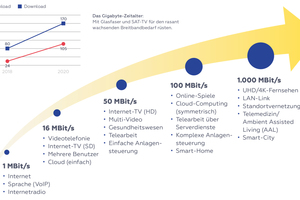 Abbildung 1: Wachsender Bandbreitenbedarf – mit der Smart City erreichen wir das Gigabitzeitalter. Nebengrafik: wenn die Unterschiede zwischen Down- und Upload-Geschwindigkeiten durch symmetrische Anschlüsse ersetzt werden sollen, wird ebenfalls deutlich mehr Bandbreite benötigt
