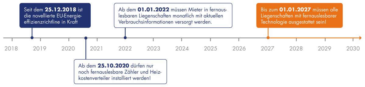 EED Zeitlinie Quelle: Kalorimeta GmbH