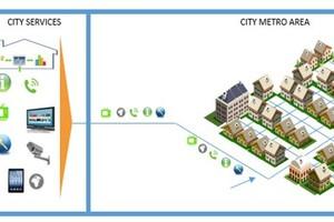 Abb. 1: Open Access in Schweden: Der Netzbetrieb (Provider) wird von den Diensteanbietern (City Services) und den Netz-Eigentümern (Vermieter) getrennt