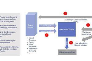 Abbildung 2: Der Open-Access-Provider (der Manager eines offenen Netzes) sitzt wie eine Spinne im Zentrum des multimedialen Geschäftsmodells. Die Wertschöpfung der Wohnungsunternehmen erhöht sich, wenn diese an dem Provider, z.B. im Rahmen eines Joint Ventures, beteiligt sind