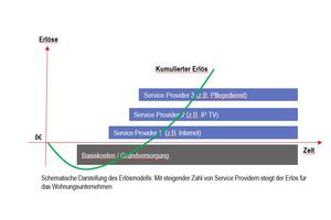 Abbildung 3: Die Erlöse wachsen im Open-Access-Modell mit der Anzahl der Diensteanbieter (Service Provider). Hier entstehen investive Risiken für Wohnungsunternehmen, aber auch erhebliche unternehmerische Chancen. Ohne Einsatz von Menschen und Geld geht es aber nicht
