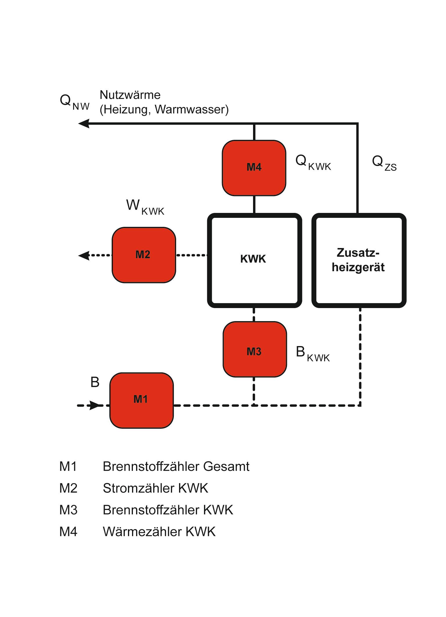 regenerativ heizen tipps f r die abrechnung bundesbaublatt. Black Bedroom Furniture Sets. Home Design Ideas