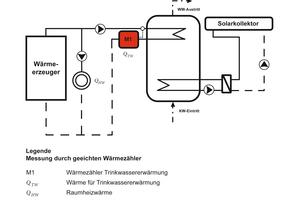Für Heizungsanlagen mit solarthermischer Unterstützung ist diese Anordnung zu empfehlen, da der Energieanteil für die Trinkwassererwärmung ohne Solarertrag direkt über geeichte Wärmezähler messbar ist             Quelle: Minol, gemäß VDI 2077 Blatt 3.3