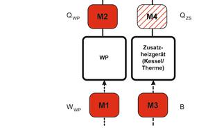 Empfohlene Messtechnik für die Heizkostenabrechnung für eine bivalente Wärmeversorgungsanlage mit Wärmepumpe und Spitzenlastkessel