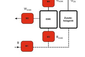 Messtechnik für die Heizkostenabrechnung einer nicht geprüften KWK-Einheit nach VDI 2077 Blatt 3.1      Quelle: Minol, gemäß VDI 2077 Blatt 3.1