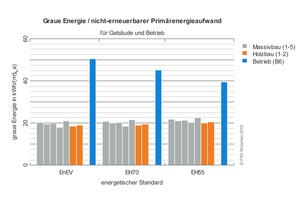 Vergleich von Grauer Energie für das Gebäude und Primärenergie für den Gebäudebetrieb in Abhängigkeit des Gebäudestandards. Bei allen dargestellten energetischen Gebäudestandards (EnEV 2016, Effizienzhaus 70 und Effizienzhaus<br />55) übertrifft der Primärenergieaufwand im Betrieb den Aufwand für Errichtung, Ersatz und Entsorgung deutlich<br />