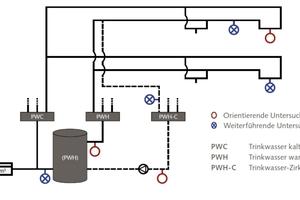 Bild 2: Probenahmestellen bei orientierenden und weiterführenden Untersuchungen auf Legionellen gemäß DVGW Arbeitsblatt W 551