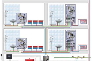 System-Beispiel der Wohnungsstationen