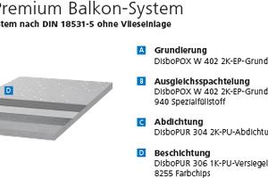Das Disbon Premium Balkon-System wird ohne Vlieseinlage verarbeitet