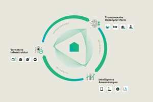 Nur eine digitalisierte Gebäudeinfrastruktur bietet die Voraussetzungen, die Anforderungen der EED zu erfüllen<br />