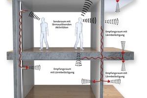 Die Schallübertragung konnte mit dem systemischen Fußbodenaufbau minimiert werden