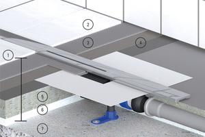 Bodenaufbau und Aufbauhöhe am Beispiel Duschrinne CeraFloor Select + Ablaufgehäuse DallFlex Plan: 1. Aufbauhöhe / 2. Fliesen / 3. Fliesenkleber / 4. Verbundabdichtung / 5. Estrich / 6.Wärmedämmung / 7. Betondecke<br />