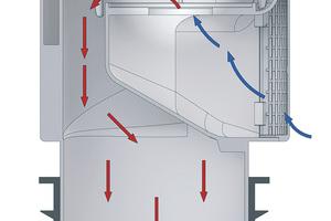 Bei Unterdruck öffnet das Ventil und die einströmende Luft bewirkt den Druckausgleich