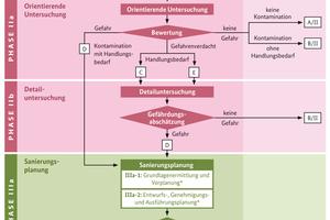 Phasenschema gemäß BFR BoGwS