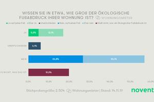 Rund 83 Prozent der deutschen Mieter können den ökologischen Fußabdruck ihrer Wohnung nicht einschätzen