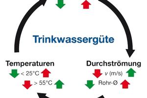 Das Wirkdreieck: Wasseraustausch, Temperaturhaltung und Durchströmung sind die entscheidenden Einflussgrößen auf den Erhalt der Trinkwassergüte