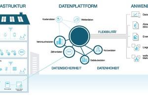 Werden Smart Metering, Smart Home, Smart Building und Submetering über das Smart Meter Gateway vernetzt, entsteht eine umfassende Datenbasis als Grundlage für intelligente Anwendungen und Mehrwertdienste<br />
