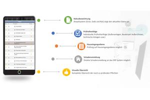 Schaubild mobile Verkehrssicherung
